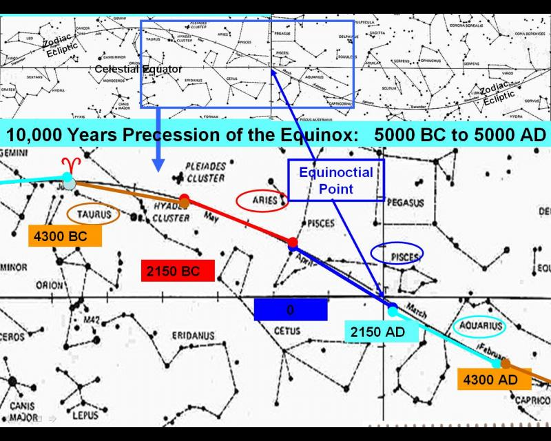 10,000 years precession of equinox