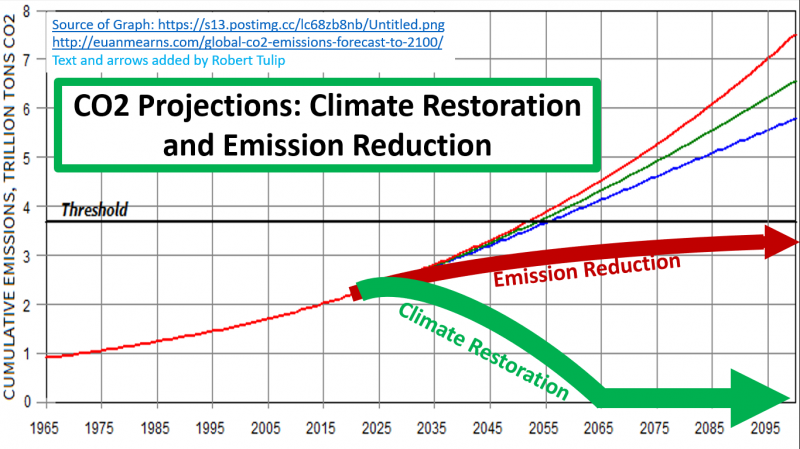 CO2 Projections Climate Restoration and Emission Reduction