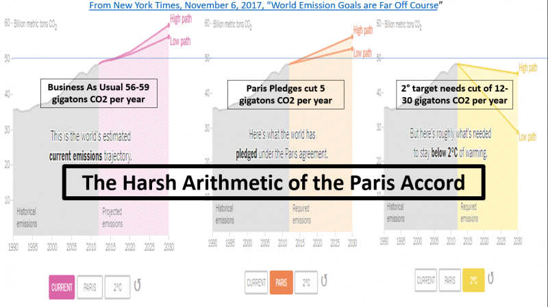 BAU/Paris/2 degree CO2 projections