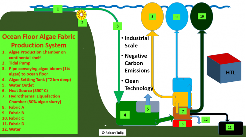 biofuel research papers