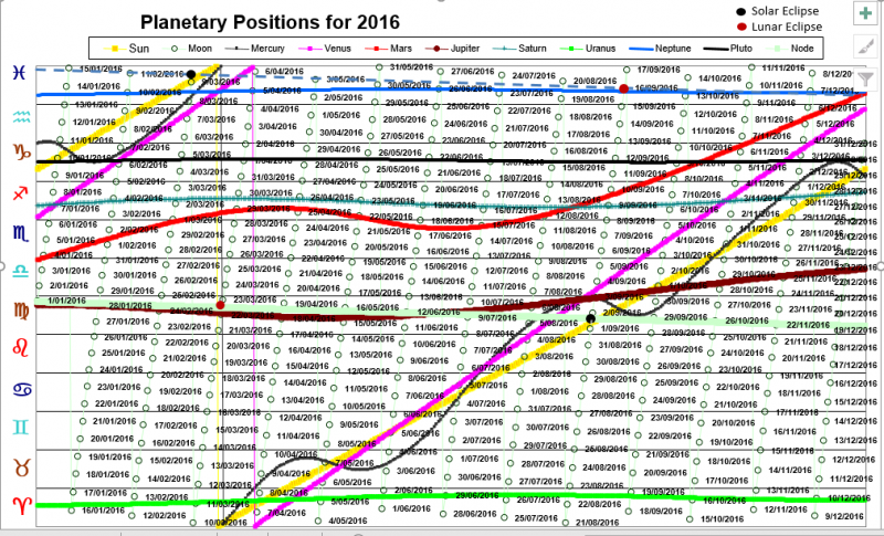 Planet Positions 2016